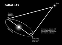 Parallax Diagram Fine Art Print