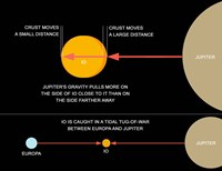 A diagram explaining how tidal forces work on Jupiter's moon Io Fine Art Print