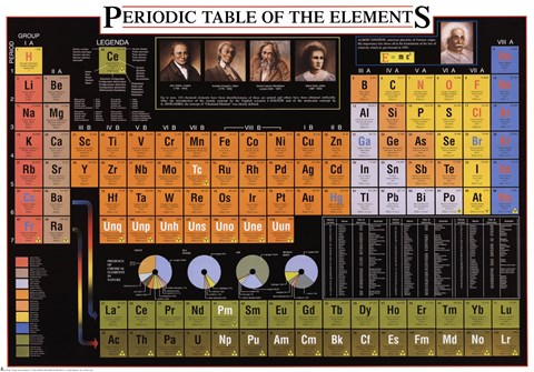 Framed Periodic Table of Elements Print