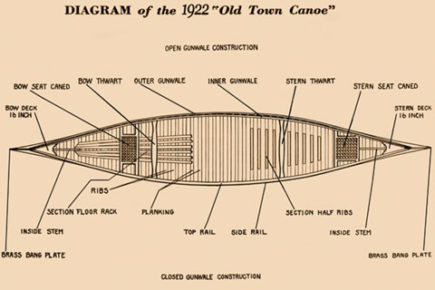 Diagram    of the 1922     Old    Town Canoe  Fine Art Print by
