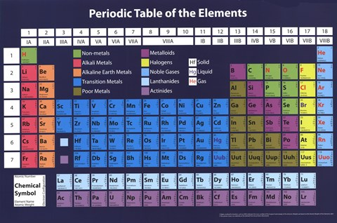 Framed Periodic Table Print