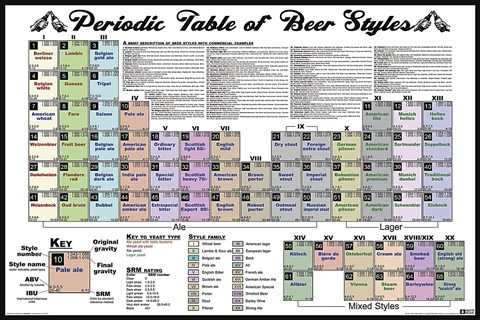 Framed Periodic Table of Beer Styles Print