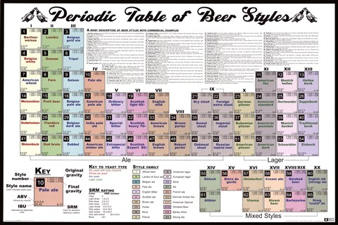 Framed Periodic Table - Beer Styles Print