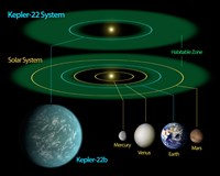 This Diagram Compares our own Solar System to Kepler-22 Fine Art Print