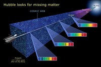 Hubble Looks for Missing Matter Fine Art Print