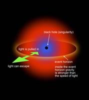 Black Hole Singularity Diagram Fine Art Print