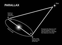 Parallax Diagram Fine Art Print