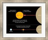 A diagram explaining how tidal forces work on Jupiter's moon Io Fine Art Print