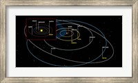 Diagram of the Orbits of the Planets Fine Art Print