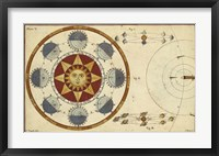 The Earth's Annual Orbit Fine Art Print