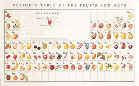Periodic table of fruits and nuts fine art print by naomi weissman framed periodic table of fruits and nuts print urtaz Choice Image