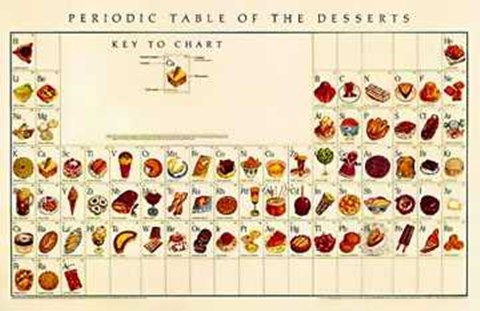 Periodic table of desserts fine art print by naomi weissman at framed periodic table of desserts print urtaz Images