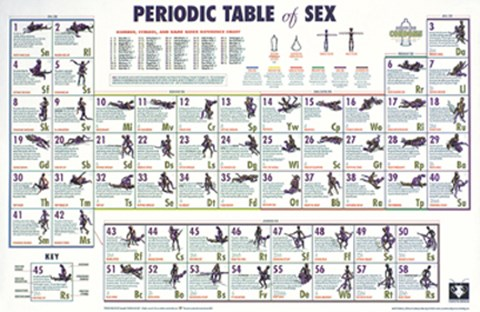 Periodic table of sex wall poster by unknown at fulcrumgallery framed periodic table of sex print urtaz Gallery
