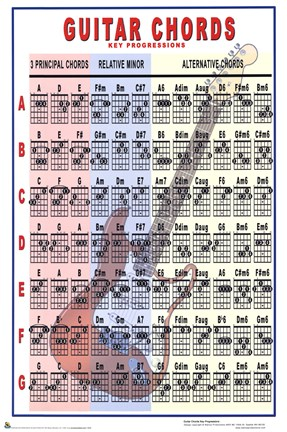 Guitar Chords - Key Progressions Wall Poster by Unknown at ...
